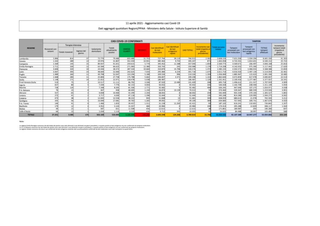 coronavirus dati bollettino oggi 11 aprile
