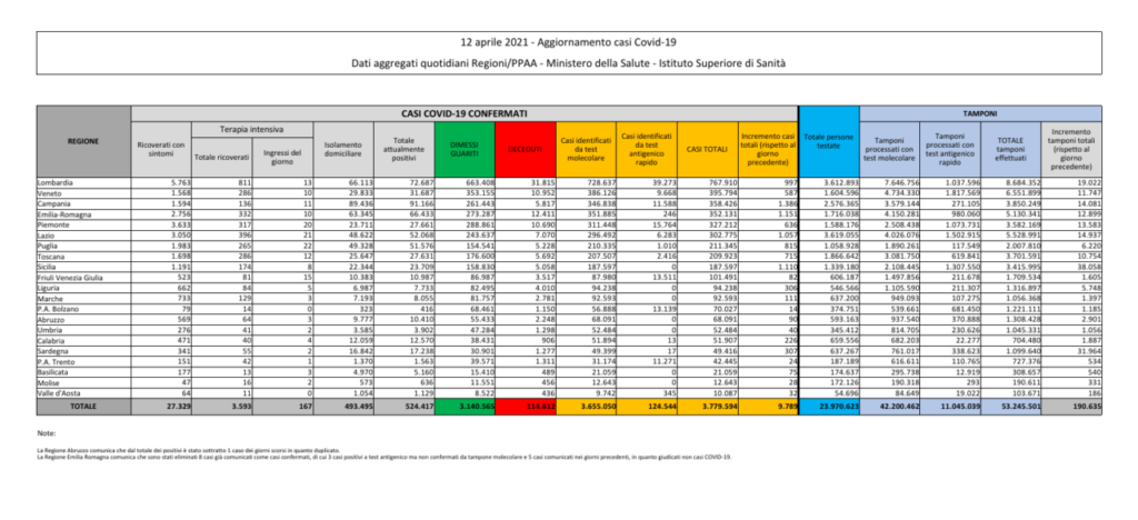 coronavirus dati bollettino oggi 12 aprile