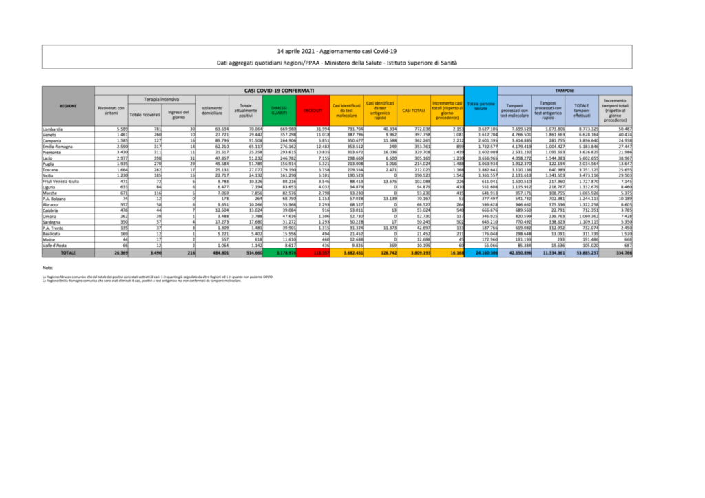 coronavirus dati bollettino oggi 14 aprile