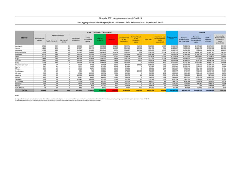 coronavirus dati bollettino oggi 18 aprile