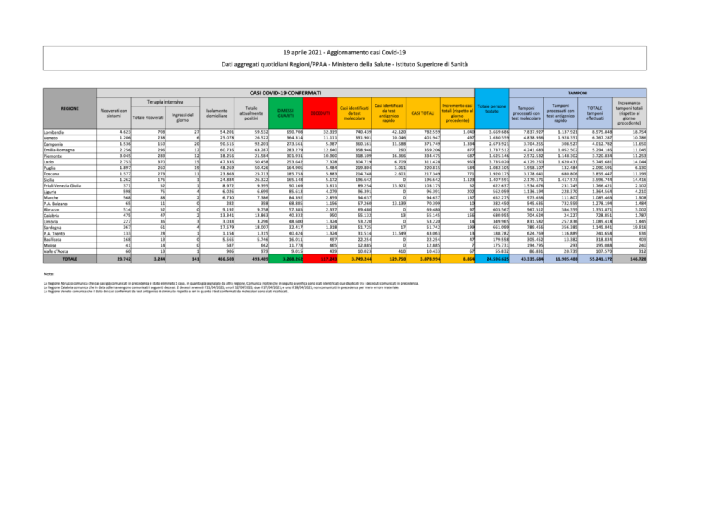 coronavirus dati bollettino oggi 19 aprile