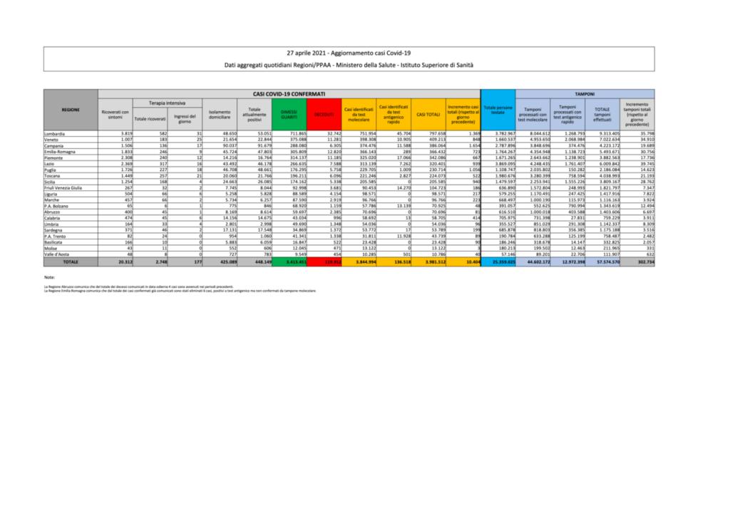 coronavirus dati bollettino oggi 27 aprile
