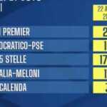 sondaggi politici oggi 25 aprile noto 2