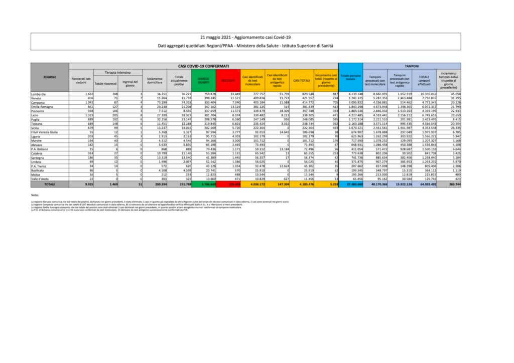 coronavirus dati bollettino oggi 21 maggio