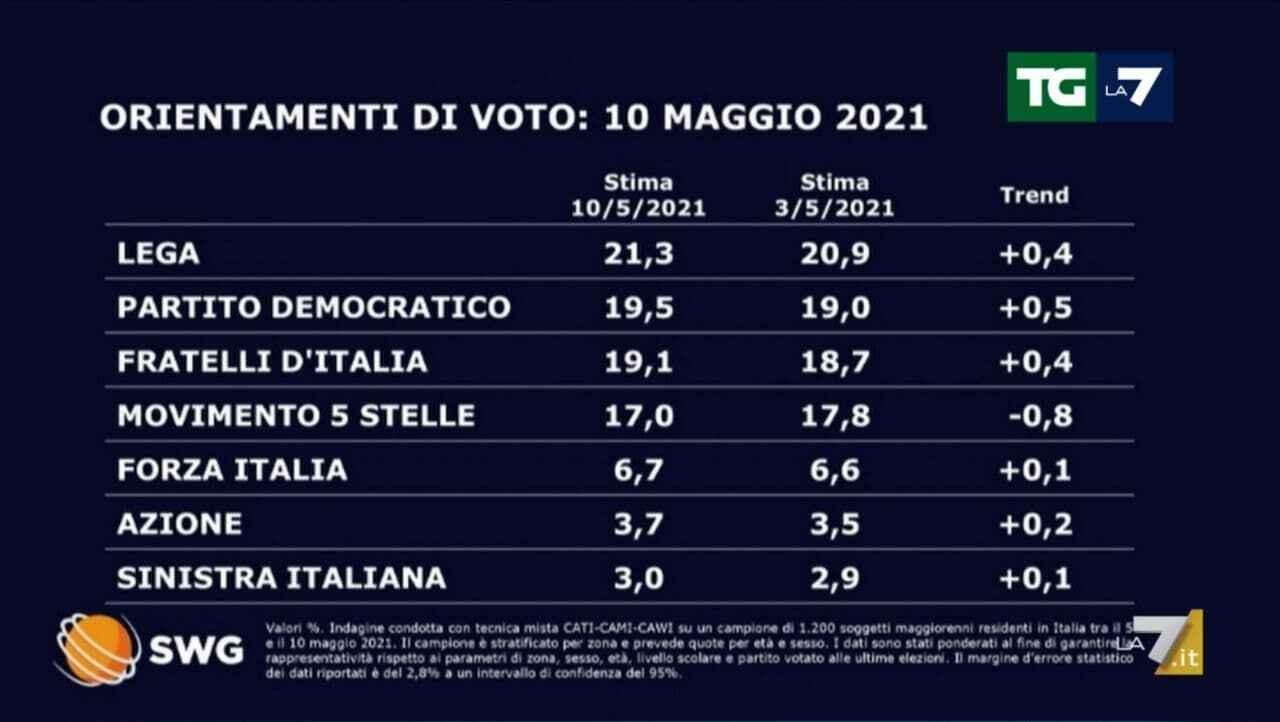 sondaggi politici oggi 11 maggio 1