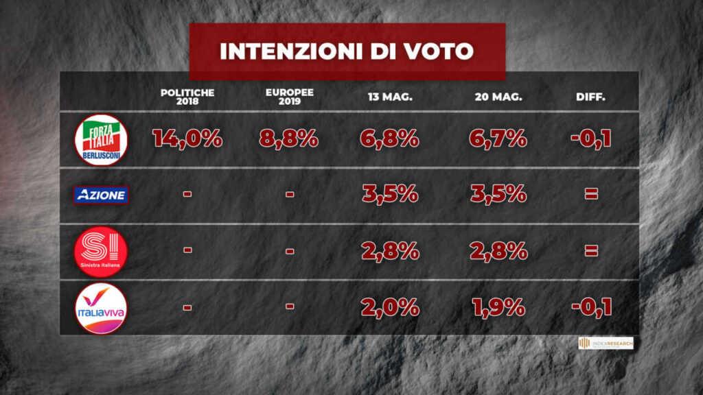 sondaggi politici oggi 21 maggio 2