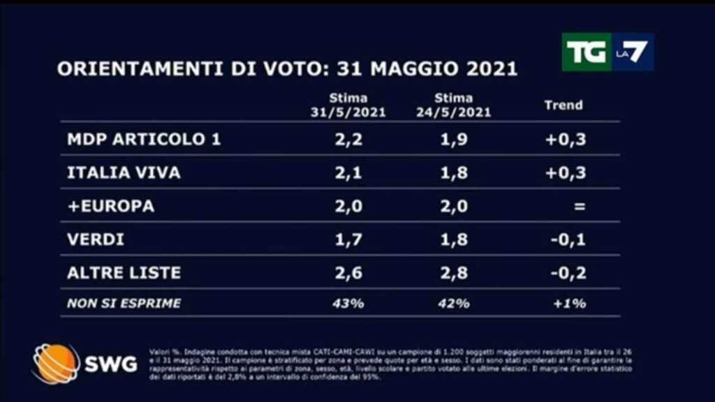 sondaggi politici oggi 1 giugno partiti