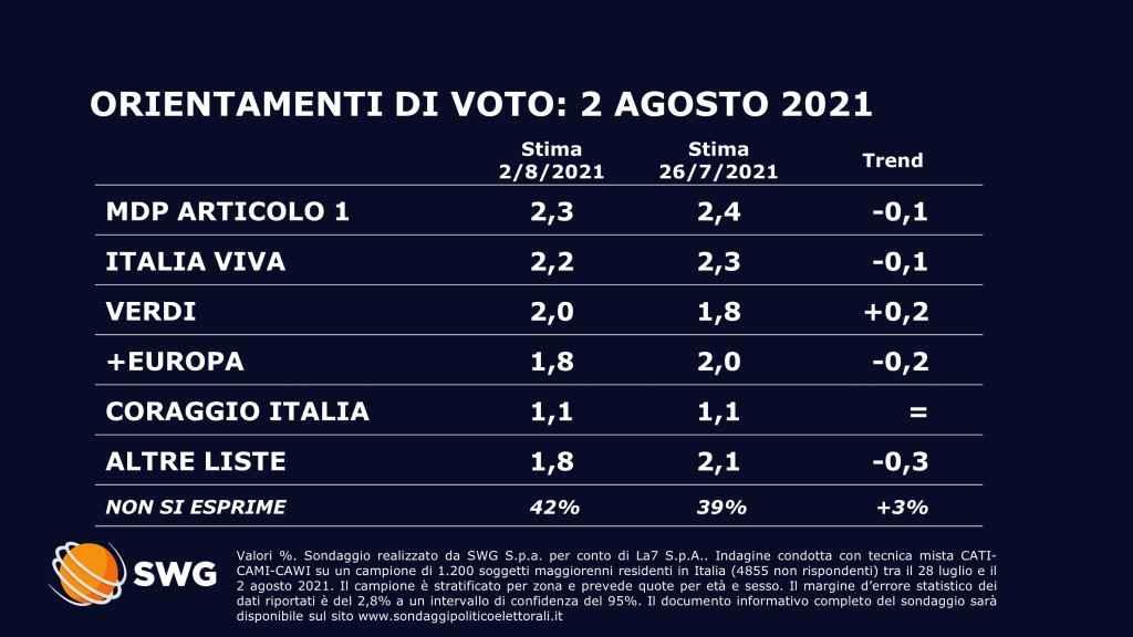 sondaggi politici oggi 3 agosto swg 2