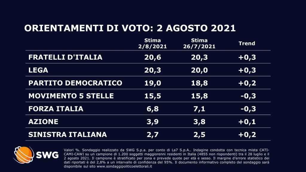 sondaggi politici oggi 3 agosto swg