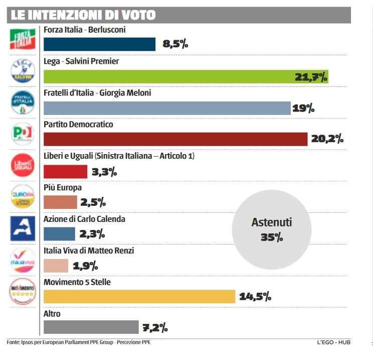 sondaggi politici oggi 5 agosto ipsos