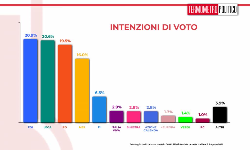 sondaggi politici oggi 9 agosto termometro politico