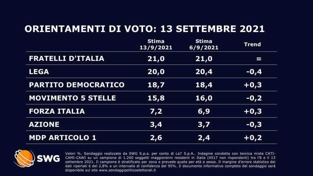 sondaggi politici oggi 17 settembre 1