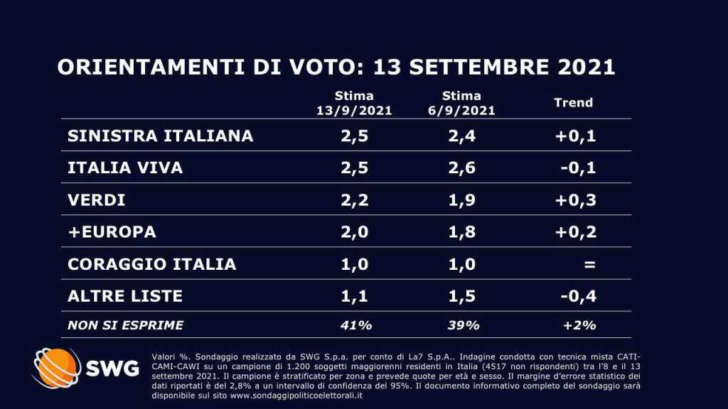 sondaggi politici oggi 17 settembre 2