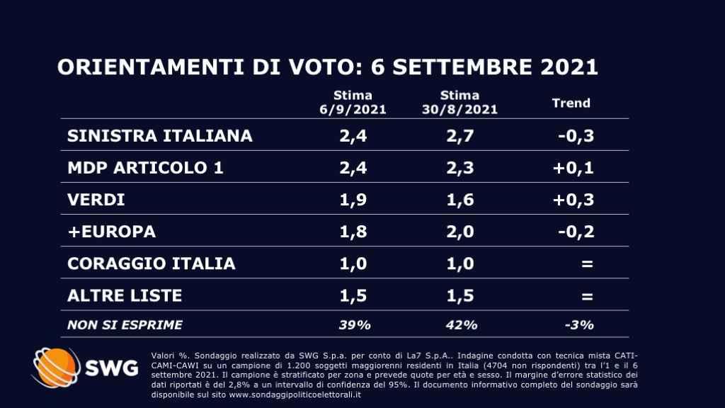 sondaggi politici oggi 9 settembre 2